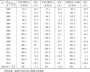 表1 2000~2016年中俄双边贸易额