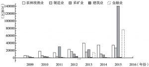 图2 2009~2015年中国对俄直接投资行业分布