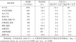 表2 2016年1~6月中国自俄罗斯进口前十类商品