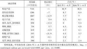 表3 2016年1~6月中国对俄罗斯出口前十类商品