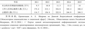 表1 俄罗斯社会性非营利组织及工作人员、志愿者的数量