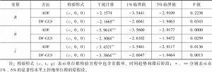 表3 中国样本数据的平稳性检验结果