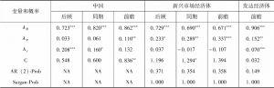 表5 危机后中国、新兴市场经济体和发达经济体利率规则的估计结果