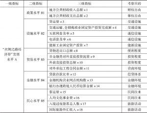 表1 丝绸之路经济带发展指数指标体系