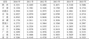 表4 丝绸之路经济带沿线各省份的发展指数