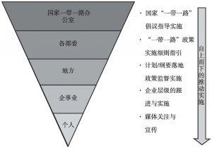 """图8 """"一带一路""""自上而下的政策推行体系"""