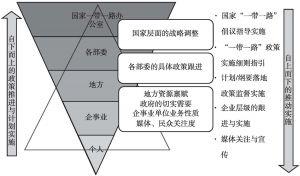 """图9 """"一带一路""""自上而下政策推行体系与自下而上的政策落实体系重叠"""