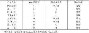 表1 全球金融科技100强中国上榜公司