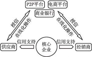 图2 供应链金融2.0阶段