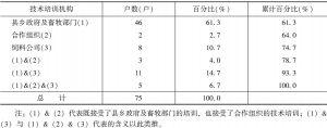 表2-8 养殖户接受技术培训情况