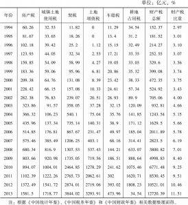 表7-1 1994~2013年财产税基本情况