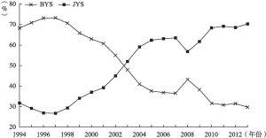 图7-2 1994~2013年保有财产税比重和交易财产税比重