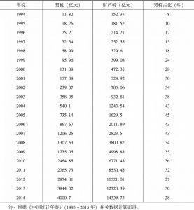 表7-10 1994~2014年契税在财产税总收入中的比重