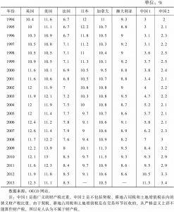 表7-11 1994~2013年OECD部分成员国财产税比重变动情况
