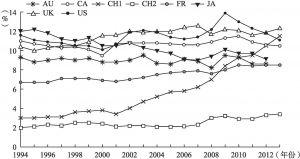 图7-8 1994~2013年OECD部分成员国财产税比重变动情况