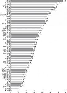 """图1 """"一带一路""""国家信息化就绪度排名"""
