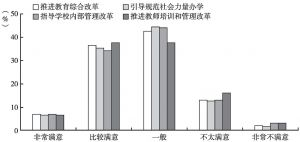 图3 教育管理与改革公众满意度