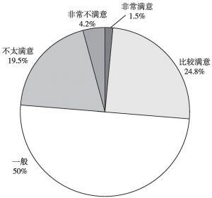 图8 公众对社会组织发展状况满意度
