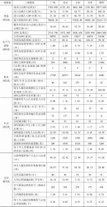 表1 广州国际化比较指标体系及指标值