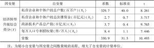 表4 经济转型升级综合得分回归分析结果