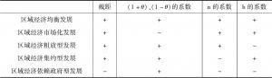 表5-1 区域经济空间集聚的资源均衡大体判断