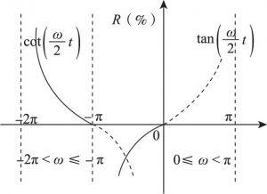 图6-3 利率总产值速度变化示意