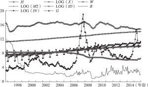 图7-1 1996.10~2015.12中国宏观经济主要数据走势