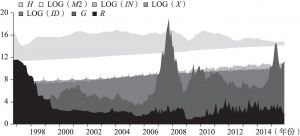 图7-4 货币流动与投资、消费、市场利率及房地产价格指数变动的综合