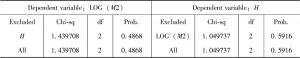 表7-2 VAR Granger Causality/Block Erogeneity Wald Test(5%)