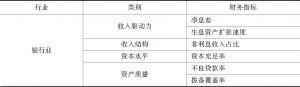 表2 财务状况评价指标