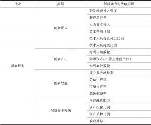 表6 创新与研发评价指标