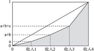 图3-1 收入结构系数示意