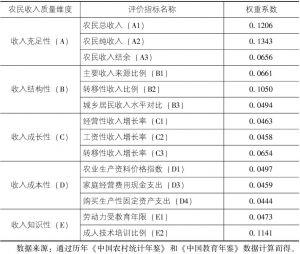 表5-1 农民收入质量体系中各指标对应权重