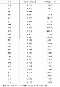 表5-2 1990年至2014年我国农民收入质量指数及纯收入