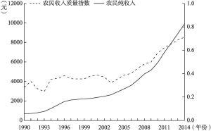 图5-1 农民收入质量指数与农民纯收入变动