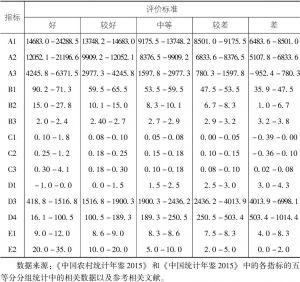 表5-6 农民收入质量体系状况评价标准