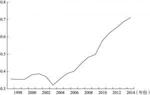 图6-2 我国农民收入质量指数的变动趋势