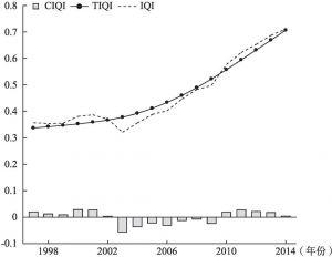 图6-3 农民收入质量指数的H-P滤波分解