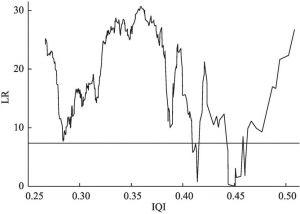 图6-5 农民收入质量指数门槛效应LR统计量