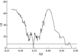 图7-2 农民收入质量指数门槛效应LR统计量
