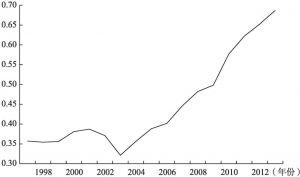 图8-1 我国农民收入质量指数的变动趋势