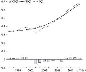 图8-2 农民收入质量指数的H-P滤波分解