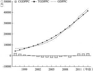图8-5 我国人均国内生产总值的H-P滤波分解
