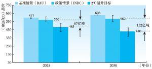 图6-1 三种情景下全球温室气体排放情况