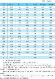 表7-3 能源相关的二氧化碳排放量