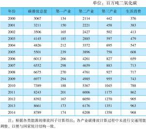 表7-10 分产业二氧化碳排放量