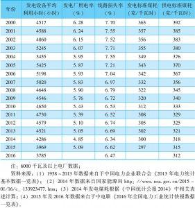 表7-20 历年主要电力技术经济指标