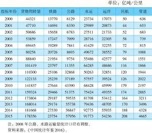 表7-27 不同运输方式的货物周转量