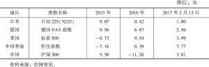 表3 主要经济体股票市场涨跌表现