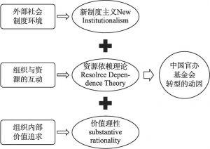 图1 理论解释框架